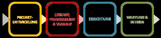 Aufgabenbereiche_Bausteine