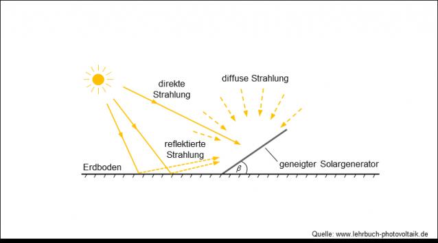 Sonnenstrahlung
