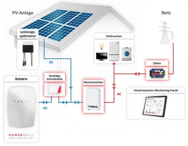 Tesla Powerwall mit StoreEdge