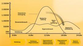 Eigenverbrauch_mit_Speicher_Strom
