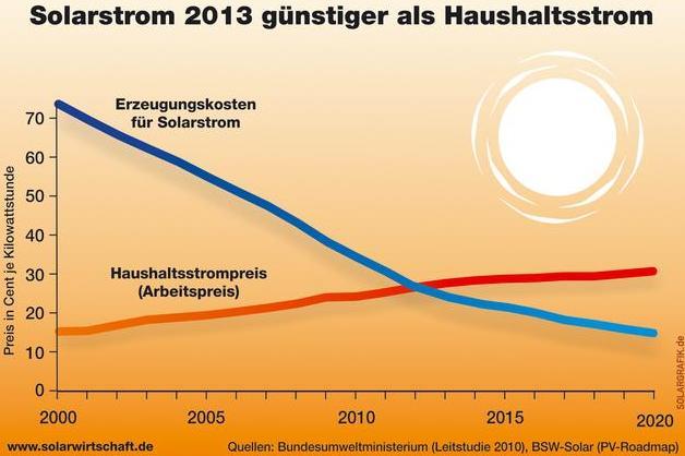 Seit 2013 ist Strom aus Solaranlagen in Thüringen günstiger als Haushaltststrom. Heute ist Solarstrom um 2/3 billiger als Strom vom Versorger