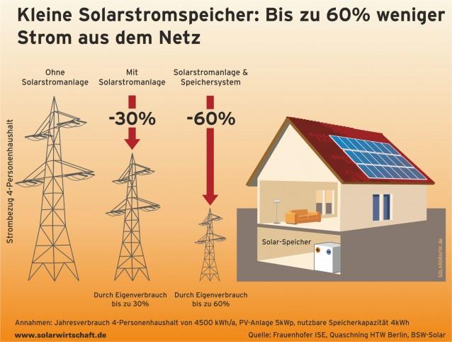 Solaranlagen in Thüringen mit Batteriespeicher reduzieren die Stromrechnung um bis zu 70%
