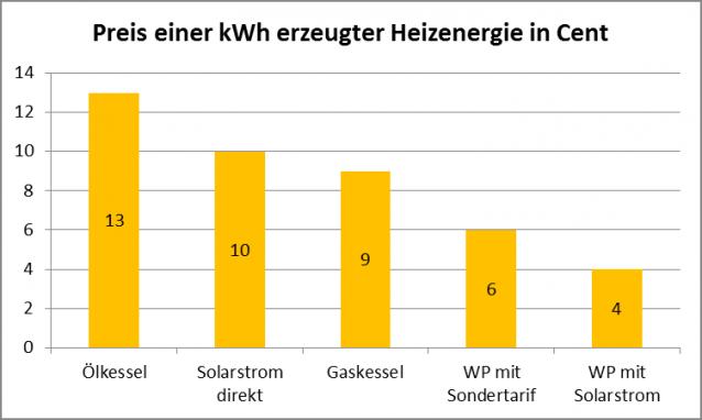 kWh Preis