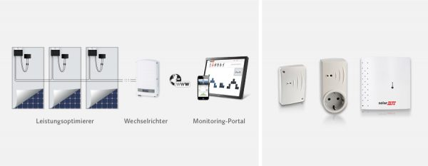 SolarEdge Automation- Heizen mit Solarstrom