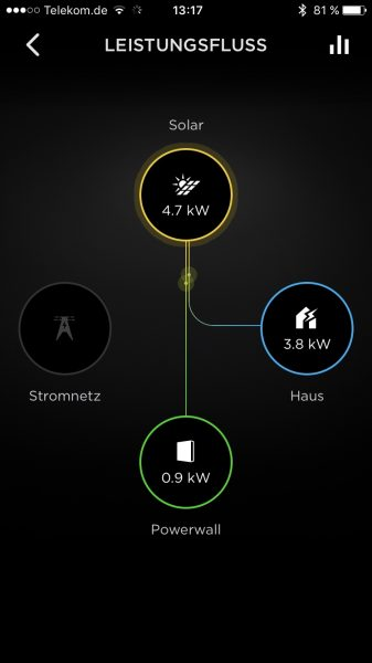 Kommunikation der Powerwall 2