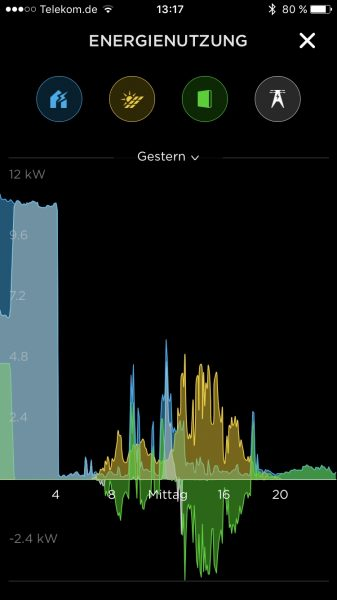 Monitoring der Tesla Powerwall 2.0