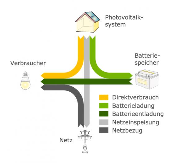 PV Anlage mit Batteriespeicher. Größe hier ermitteln