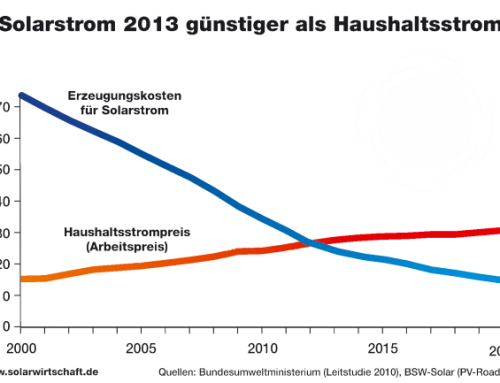 Eigenverbrauch von Solarstrom- günstiger geht es nicht mehr