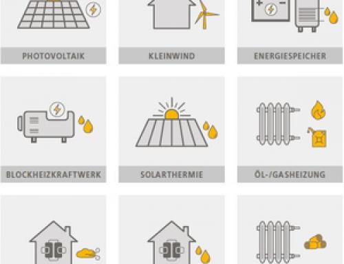 Versicherung  Photovoltaikanlage