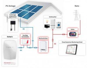 Solaranlagen in Thüringen
