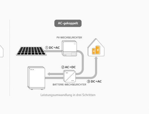 Backup Funktion für Batteriespeicher und Solaranlage