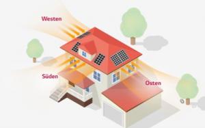 Zum eigenverbrauch macht es Sinn alle Seiten eines Hauses zu belegen. Die bietet am meisten Unabhängigkeit vom öffentlichen Stromnetz mit Photovoltaik