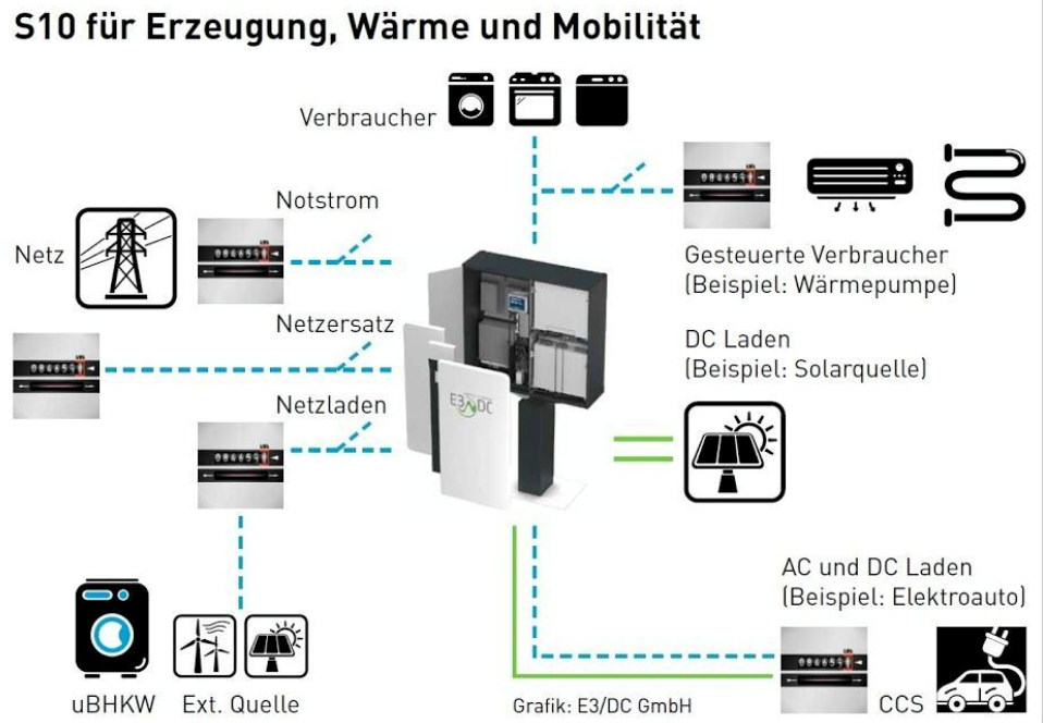 Autarkie mit einem E3DC Speichersystem gut erklärt