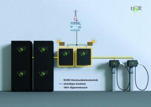 Photovoltaik und Landwirtschaft mit E3DC.