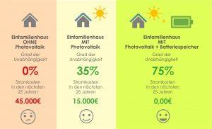 Modell Altersvorsorge Solaranlage. Nach 25 Jahren hat man Null Euro Stromkosten gehabt.