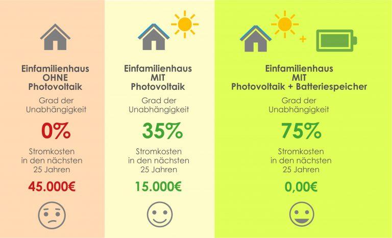 Übersicht Kosten mit und ohne Photovoltaik Anlage